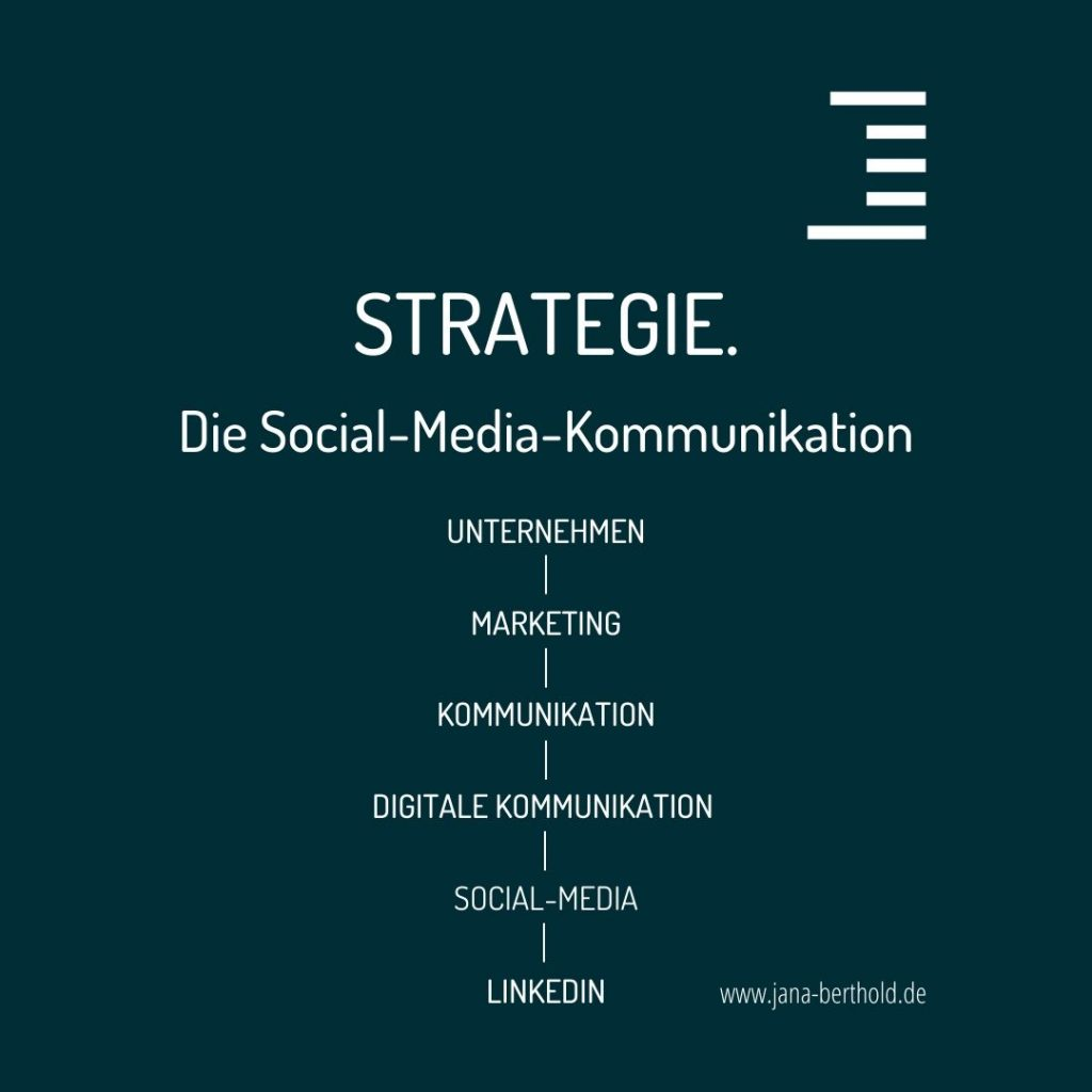 Die Strategie der Social-Media-Kommunikation