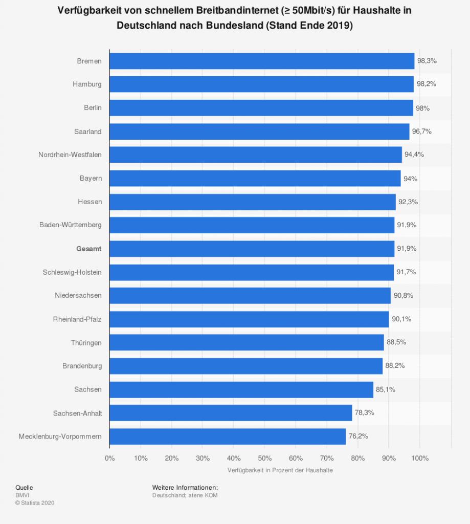 Homeoffice: Statistik Breitbandinternet deutsche Bundesländer 2020